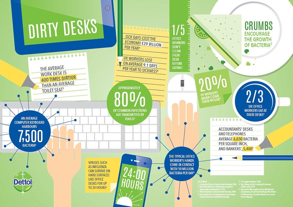 Office Germs Infographic