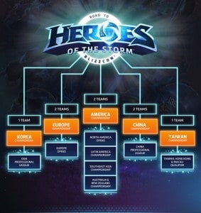 heroes-of-the-storm-championship