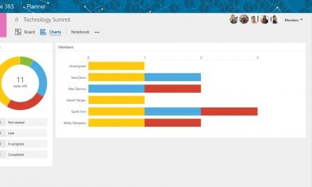 Microsoft Planner is rolling out.