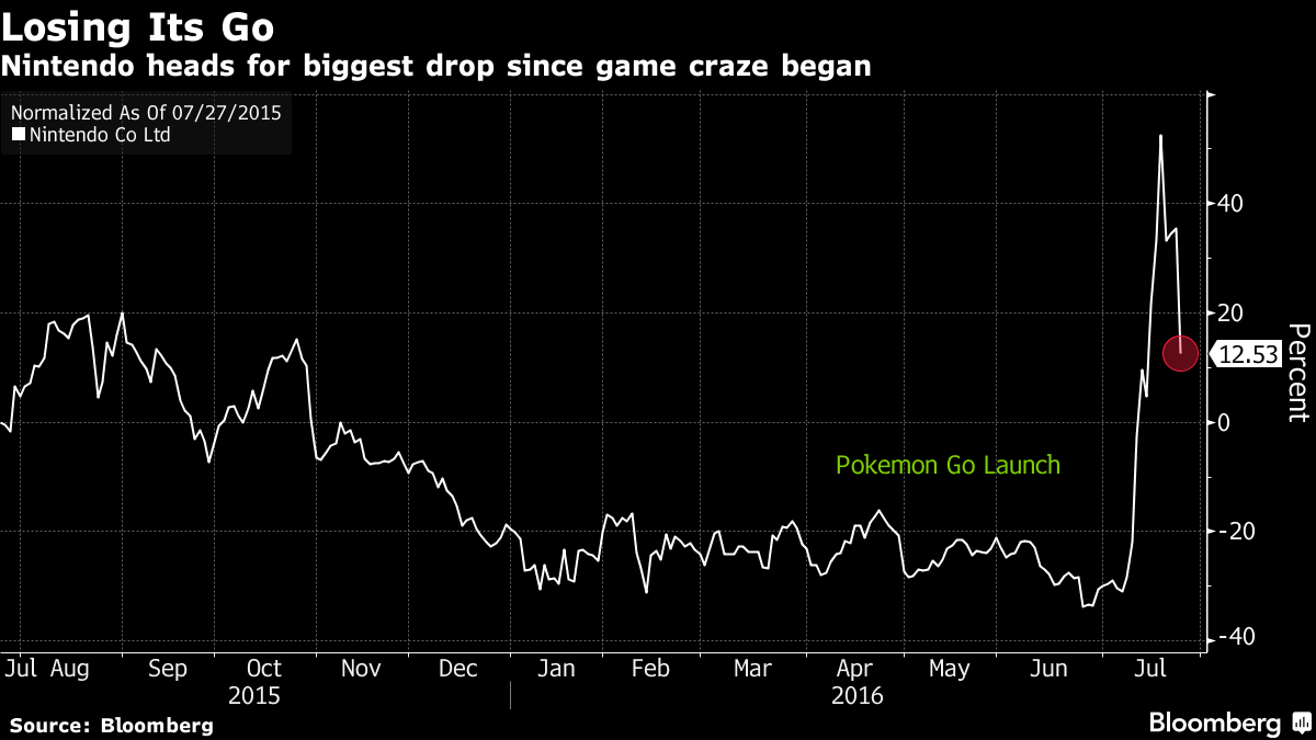 Pokemon GO Bloomberg