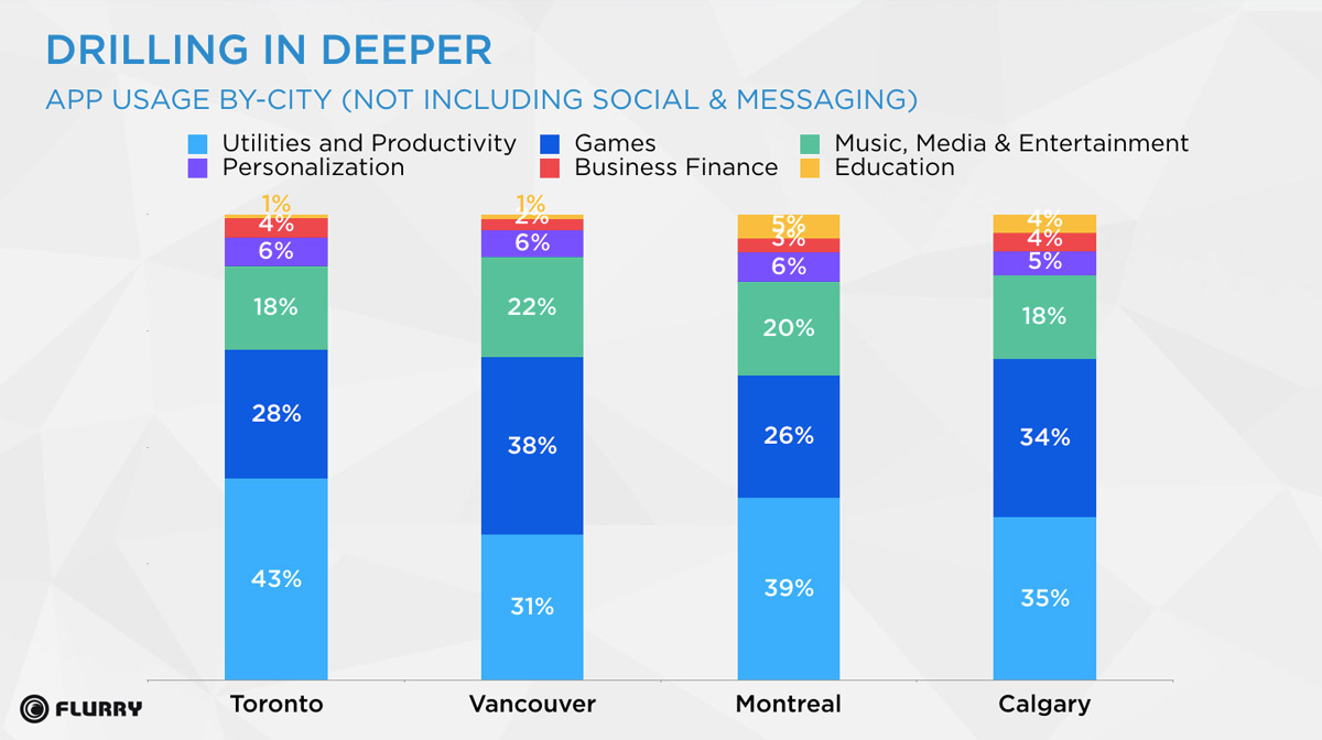 Drilling-in-Deeper-App-Usage-By-City