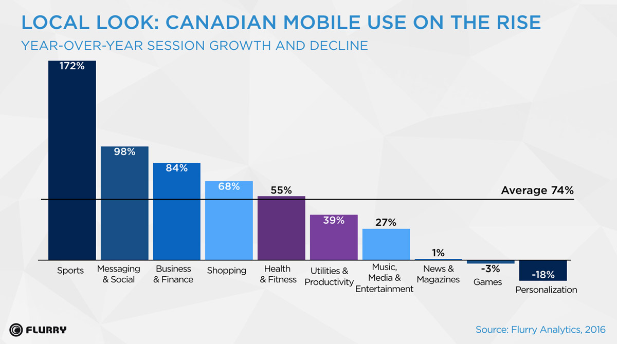 Local-Look-Canadian-Mobile-Use-On-The-Rise