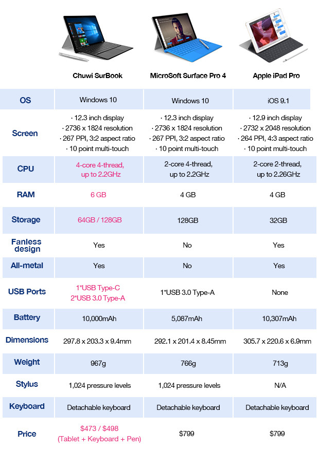 Chuwi-SurBook-comparison