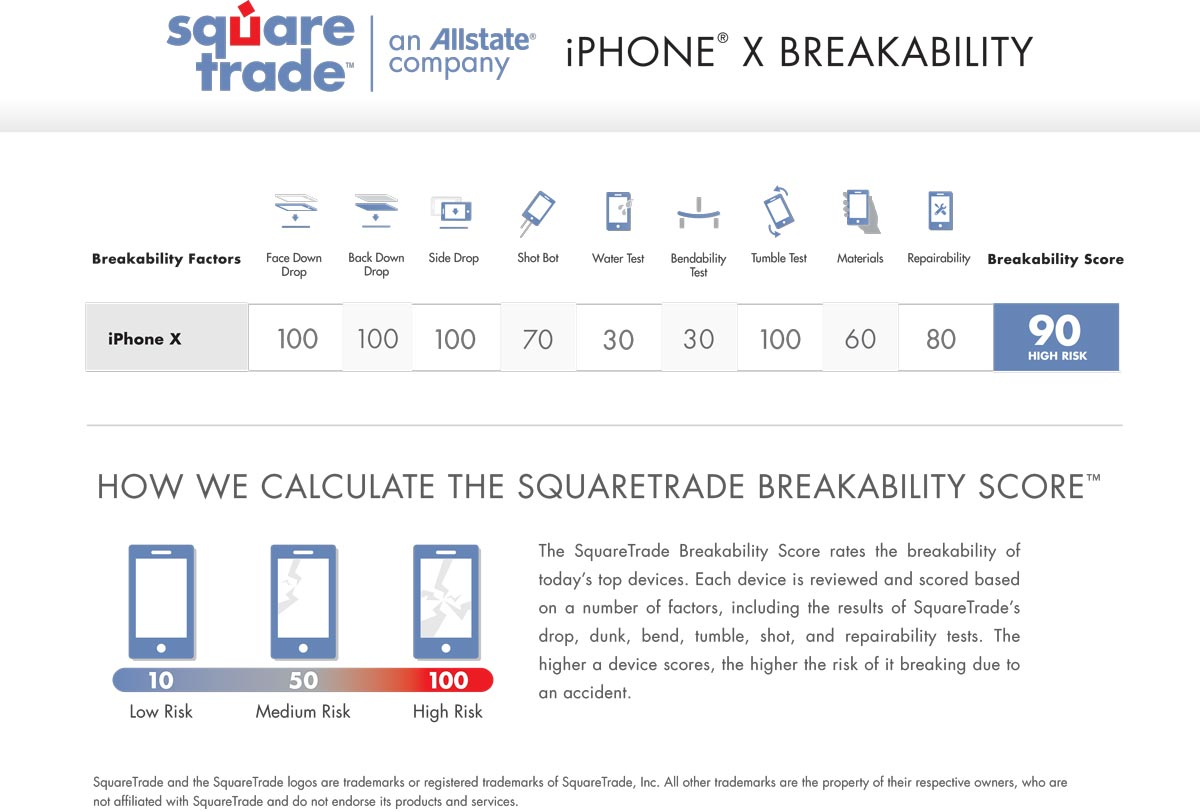 squaretrade-iphone-x-breakability-test-results