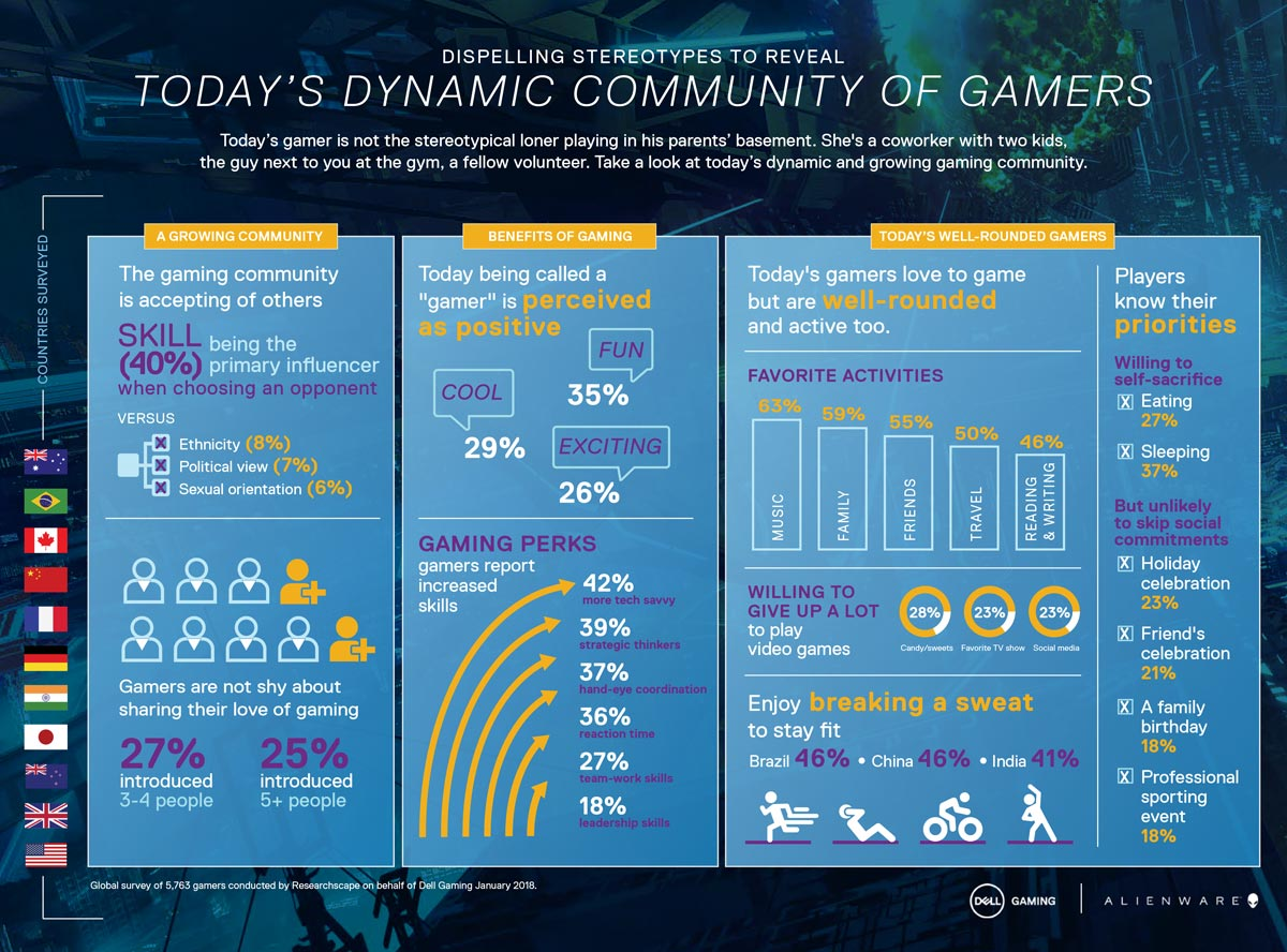 Dell_State-of-Gaming-Infographic_English