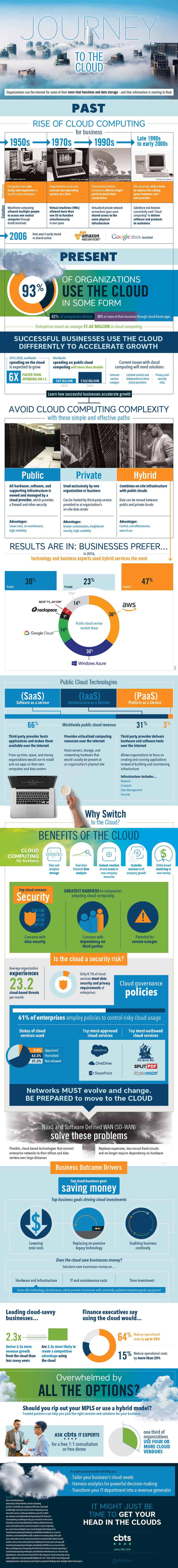 CBTS-Journey-to-the-Cloud-Infographic