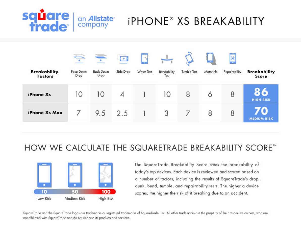 SquareTrade-iPhone-XS-Scorecard