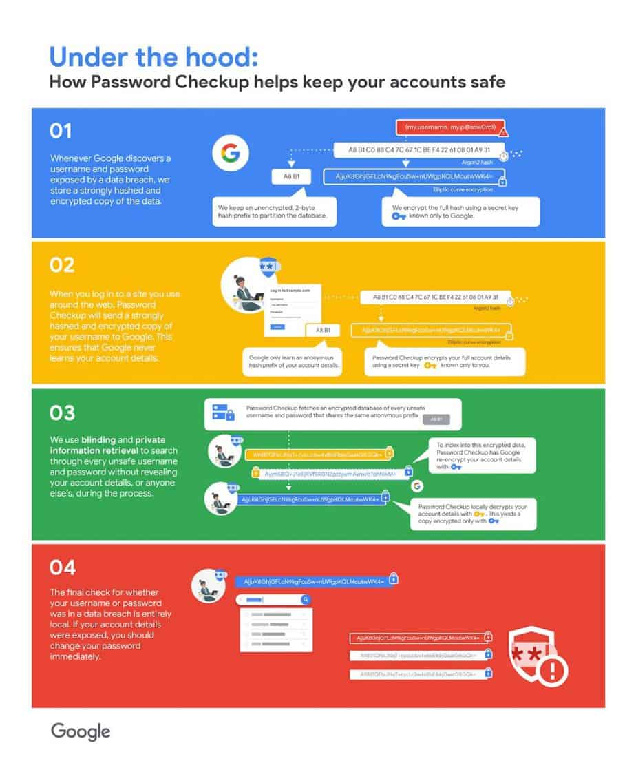 How Password Checkup works.