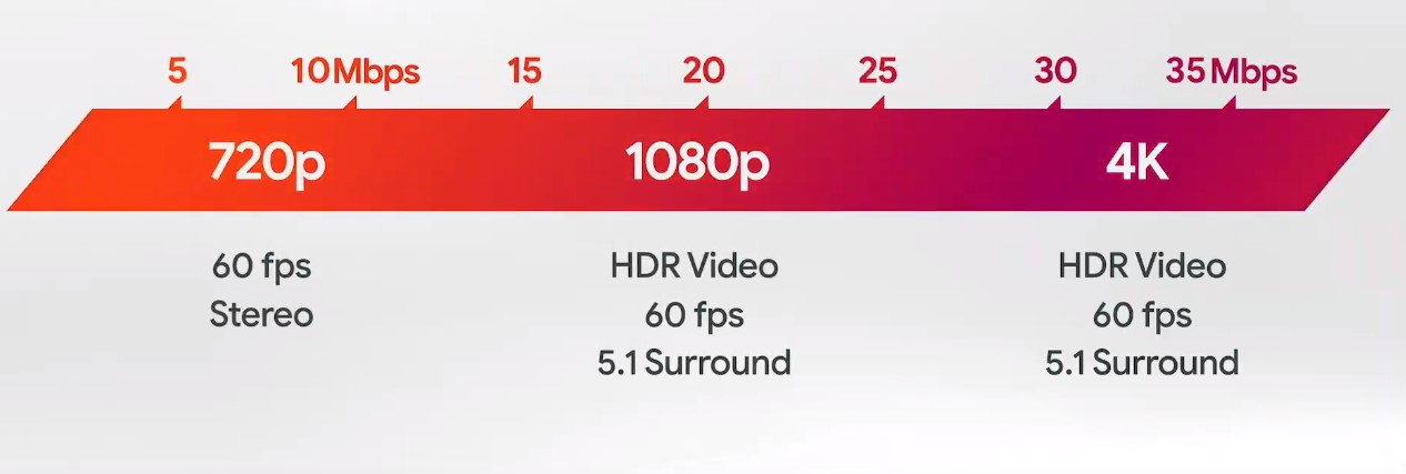 Google Stadia speed requirements chart