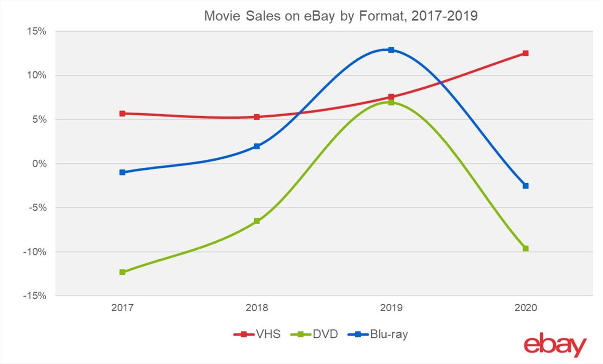 Movie Sales on eBay by Format, 2017-2019