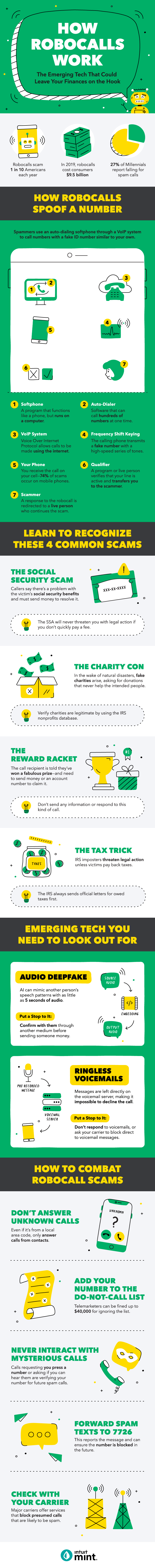 How robocalls work infographic