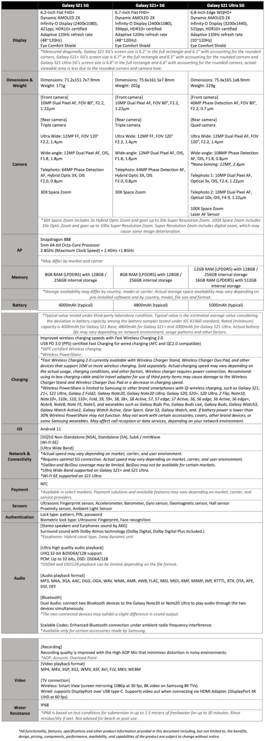 Samsung Galaxy S21 Series Specifications